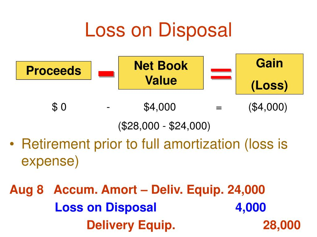 Loss on Disposal
