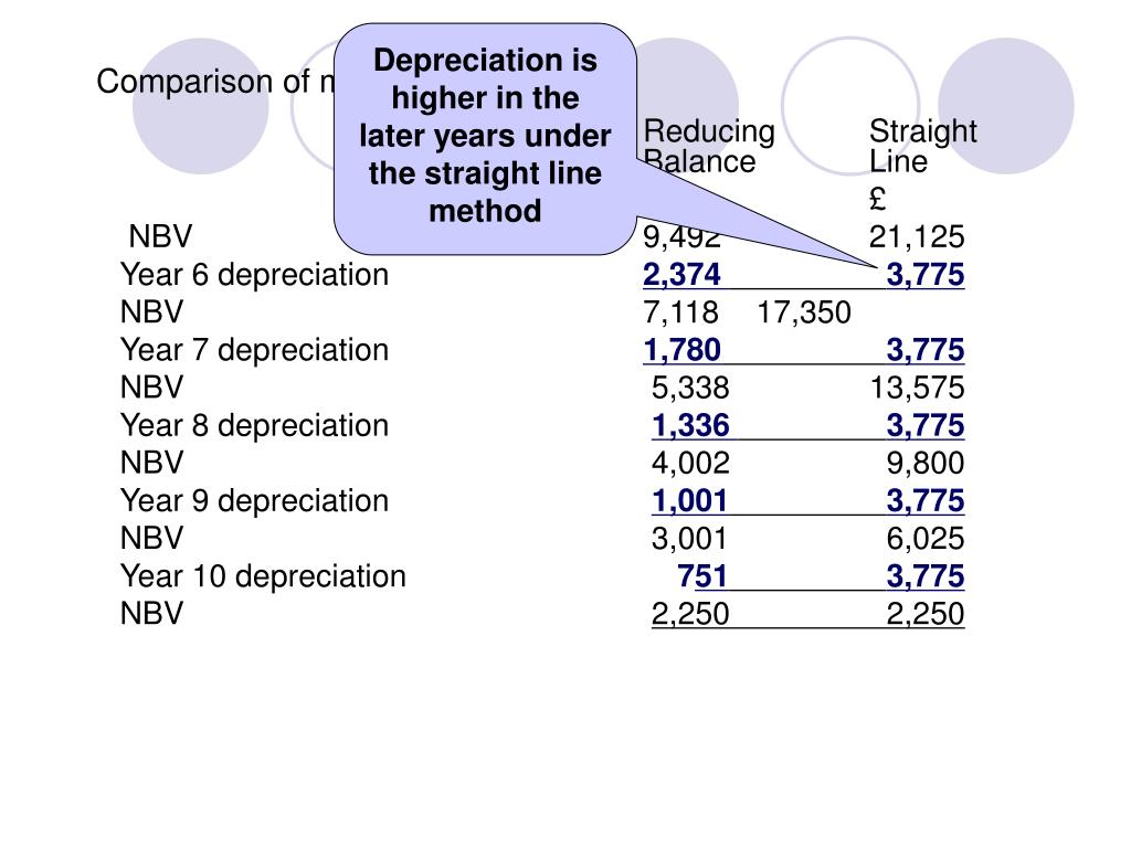 Depreciation is higher in the later years under the straight line method