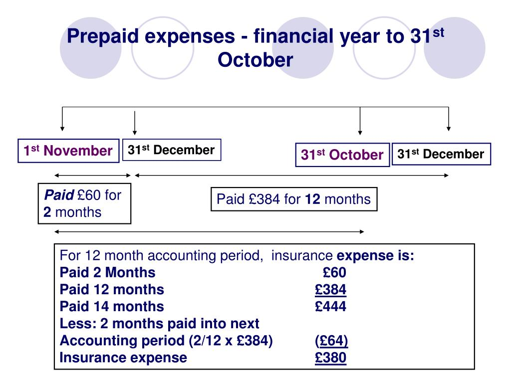 Prepaid expenses - financial year to 31