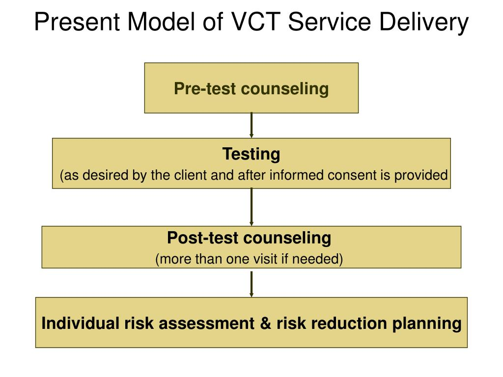 Present Model of VCT