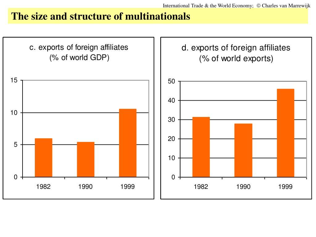 International Trade & the World Economy;