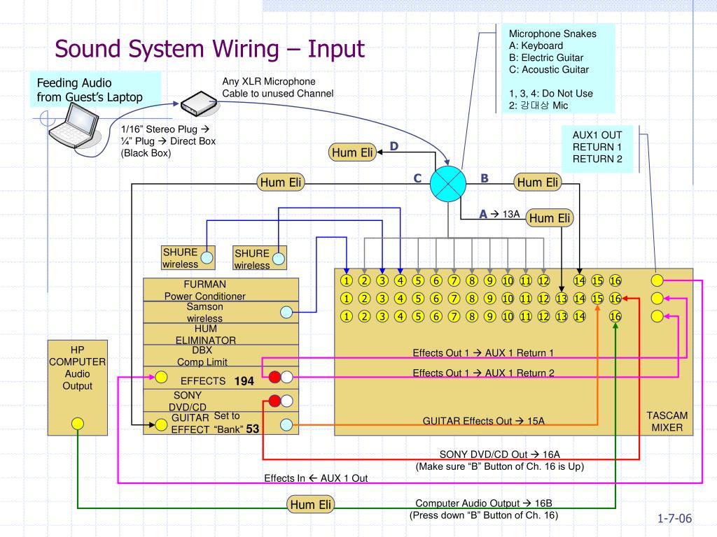 Sound System Wiring – Input