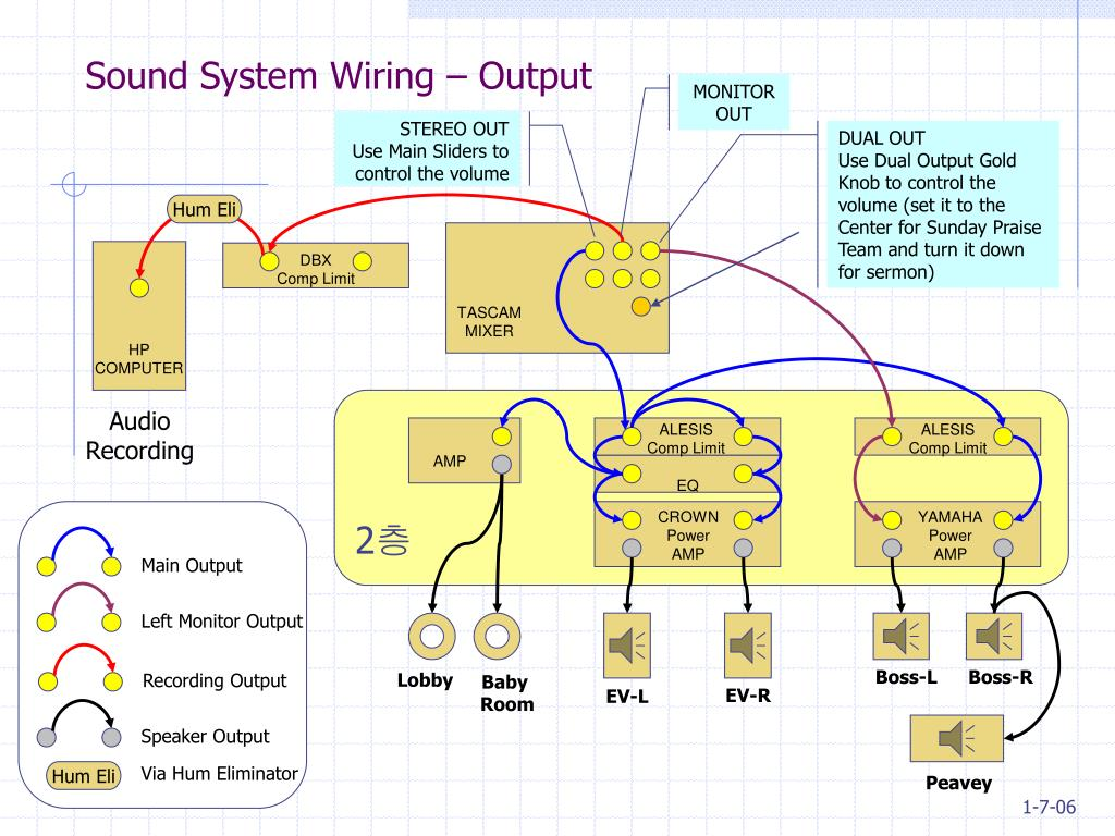 Sound System Wiring – Output