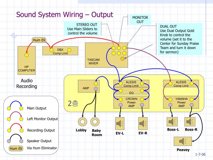 Sound system wiring output