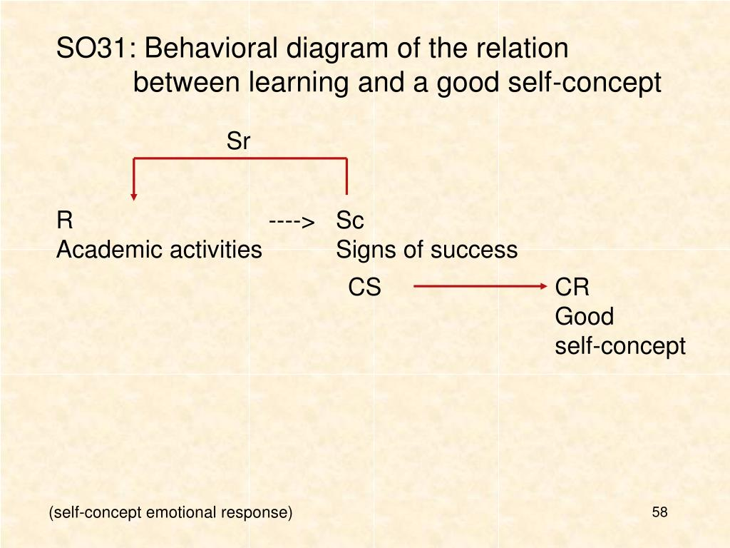 SO31: Behavioral diagram of the relation between learning and a good self-concept