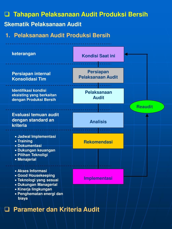 Tahapan Pelaksanaan Audit Produksi Bersih