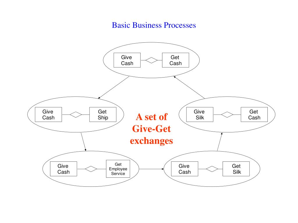 Basic Business Processes
