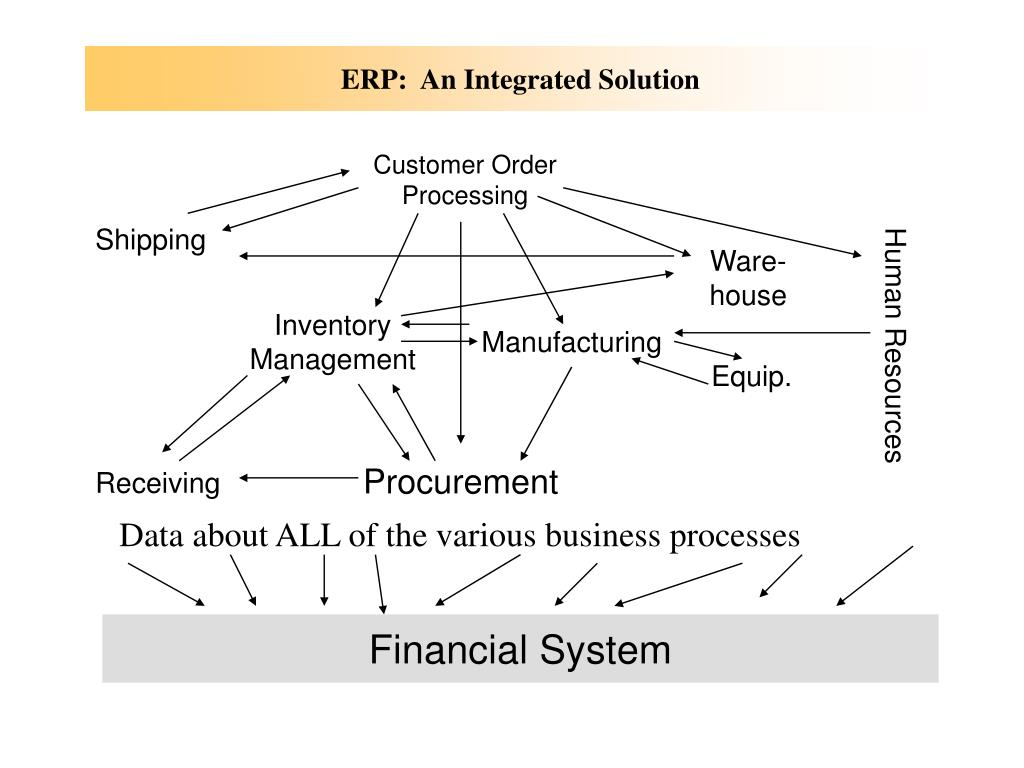ERP:  An Integrated Solution