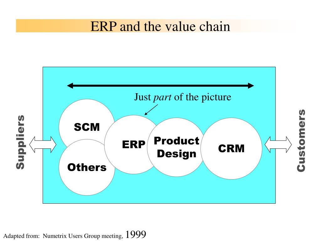 ERP and the value chain