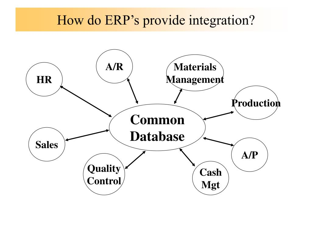 How do ERP's provide integration?