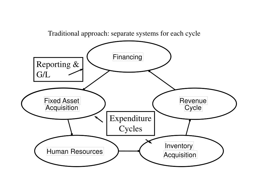 Traditional approach: separate systems for each cycle