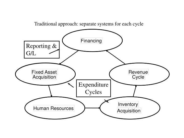 Traditional approach separate systems for each cycle