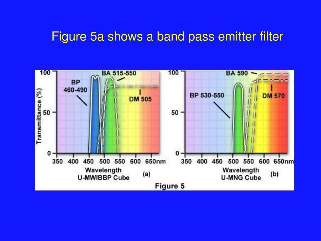 Figure 5a shows a band pass emitter filter