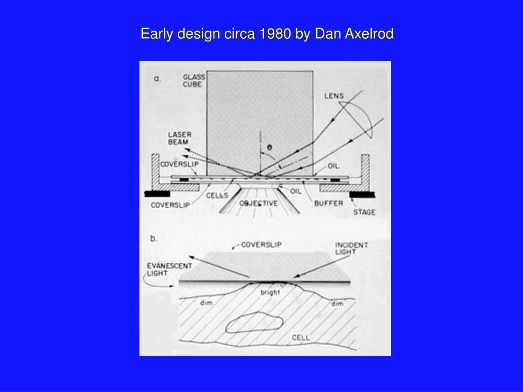 Early design circa 1980 by Dan Axelrod
