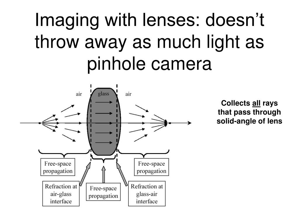 Imaging with lenses: doesn't throw away as much light as pinhole camera
