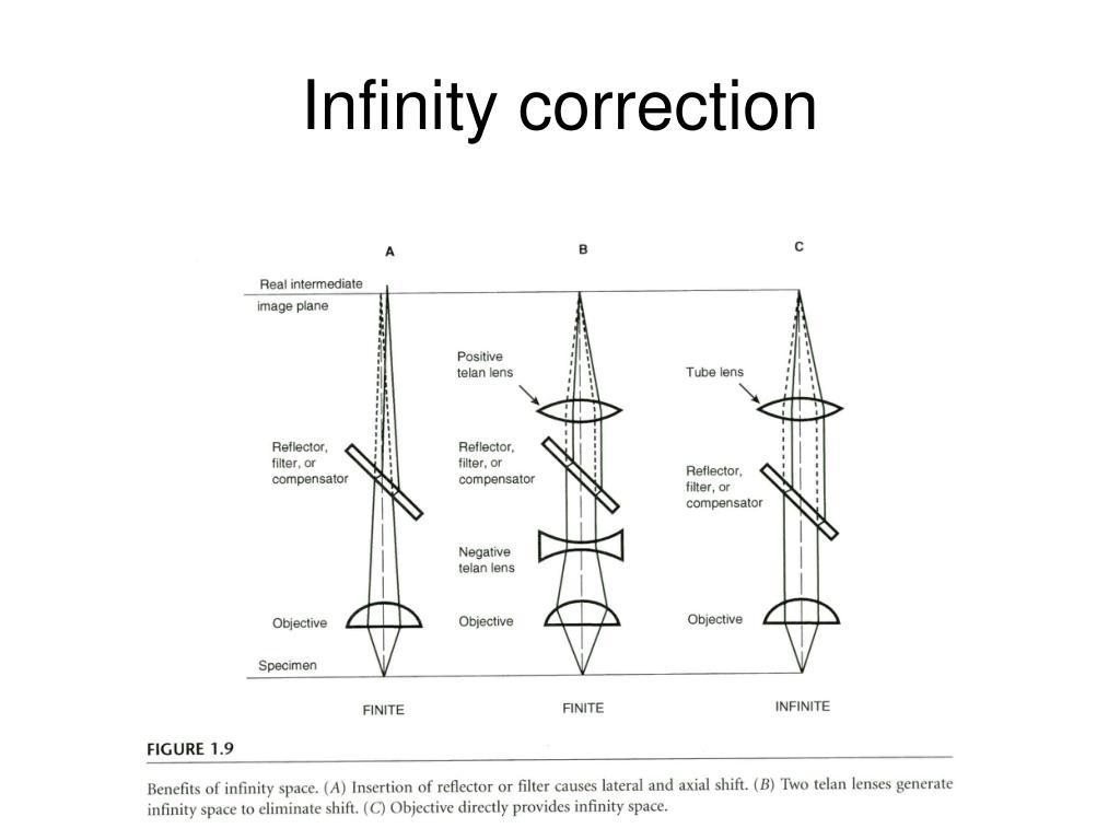 Infinity correction