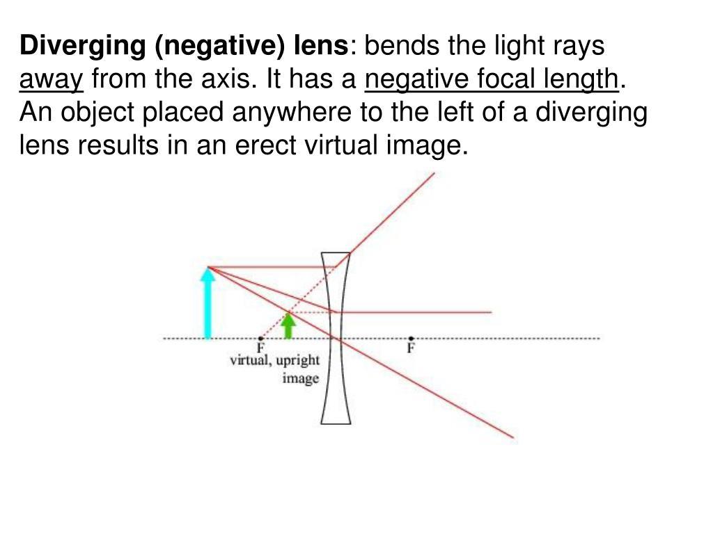 Diverging (negative) lens