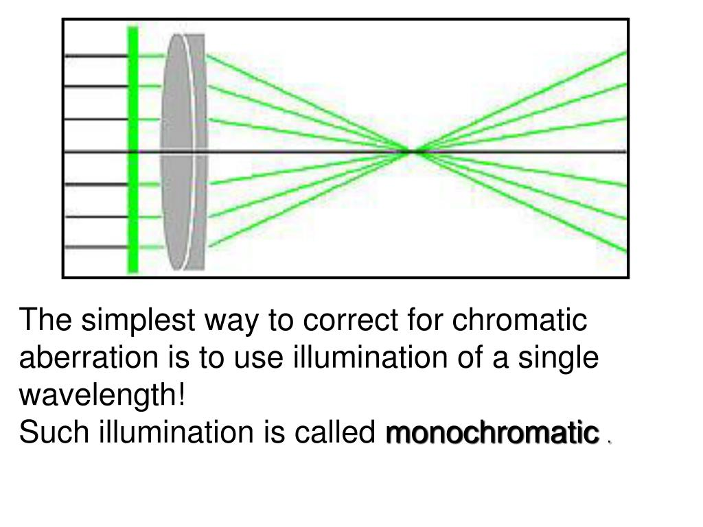 The simplest way to correct for chromatic aberration is to use illumination of a single wavelength!