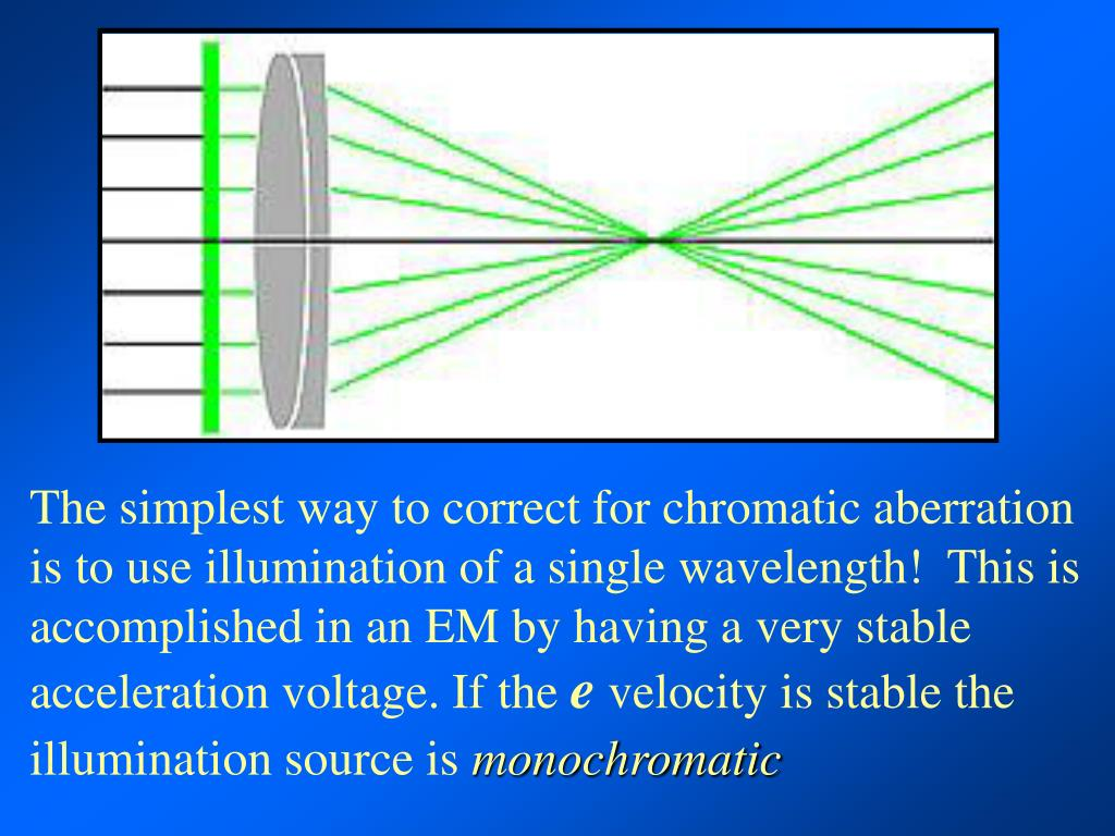 The simplest way to correct for chromatic aberration is to use illumination of a single wavelength!  This is accomplished in an EM by having a very stable acceleration voltage. If the