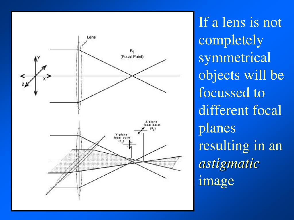 If a lens is not completely symmetrical objects will be focussed to different focal planes resulting in an