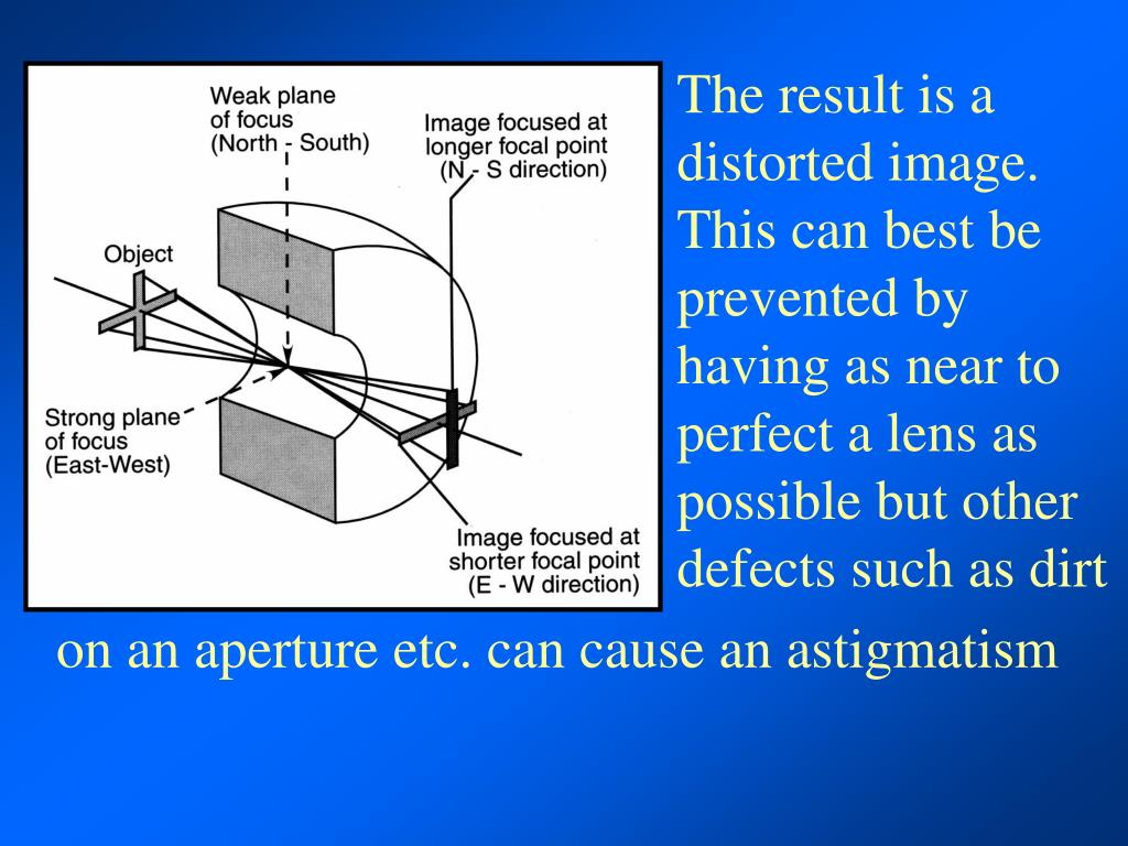 The result is a distorted image.  This can best be prevented by having as near to perfect a lens as possible but other defects such as dirt