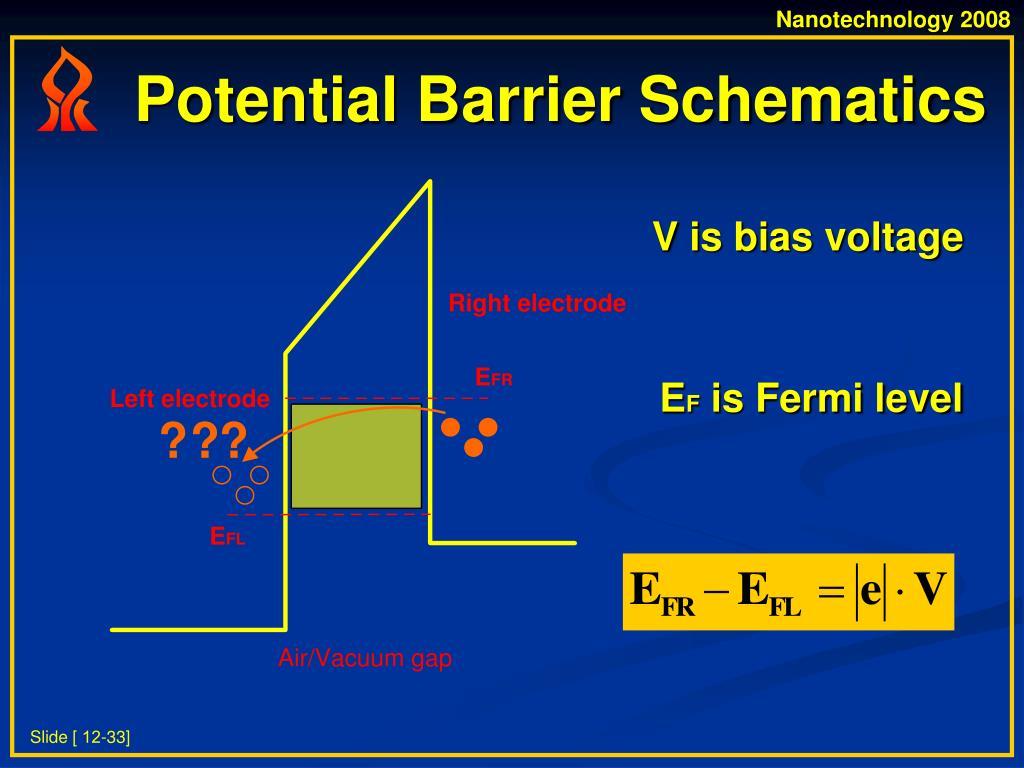 Potential Barrier Schematics