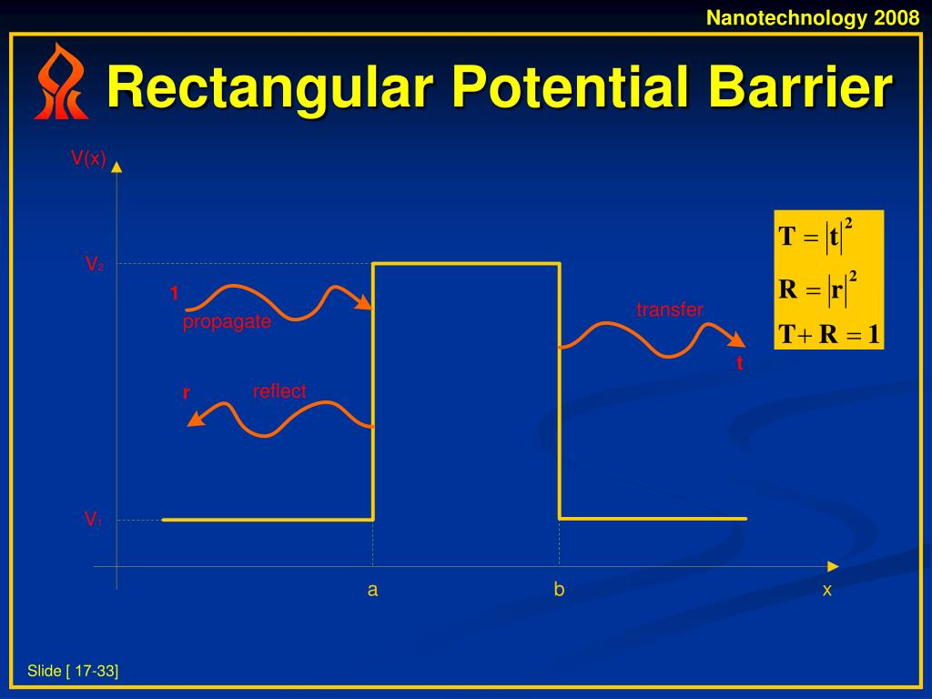 Rectangular Potential Barrier