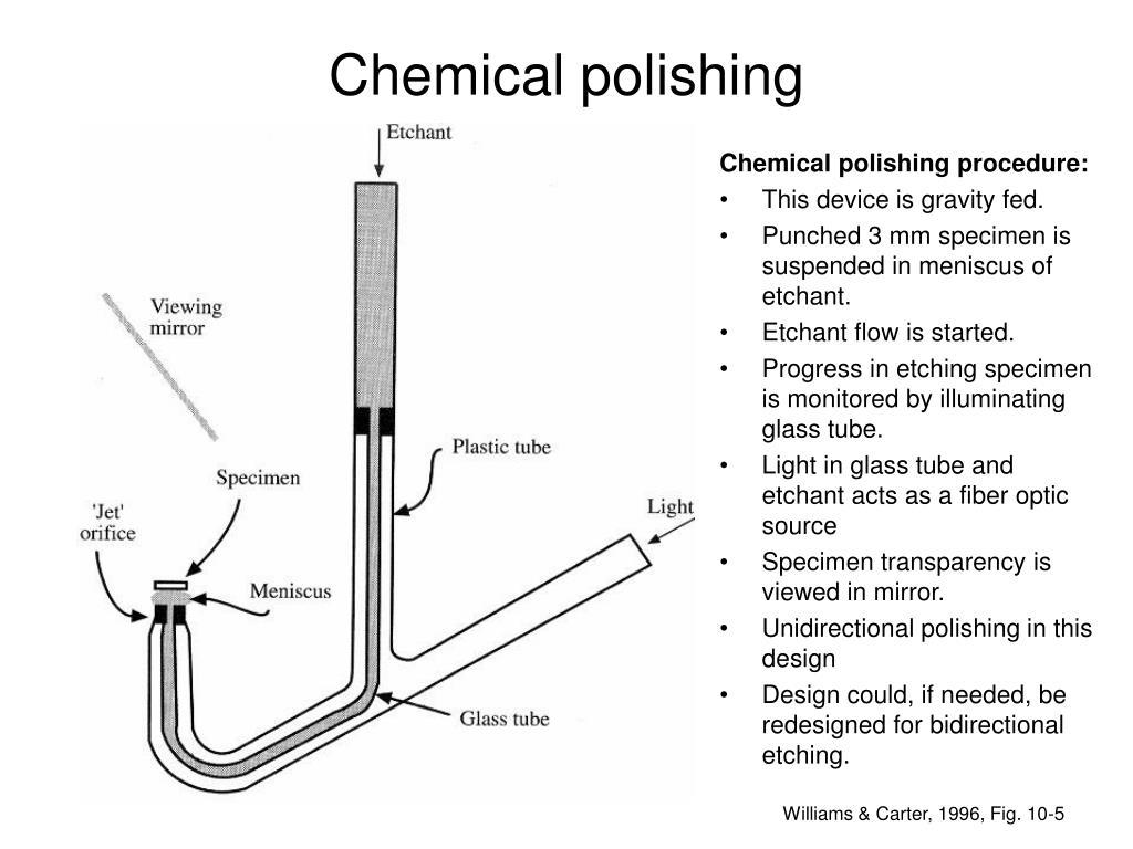 Chemical polishing