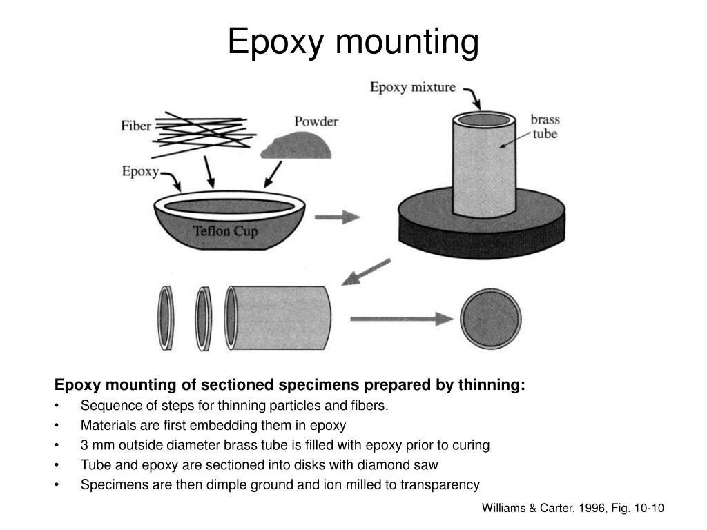 Epoxy mounting