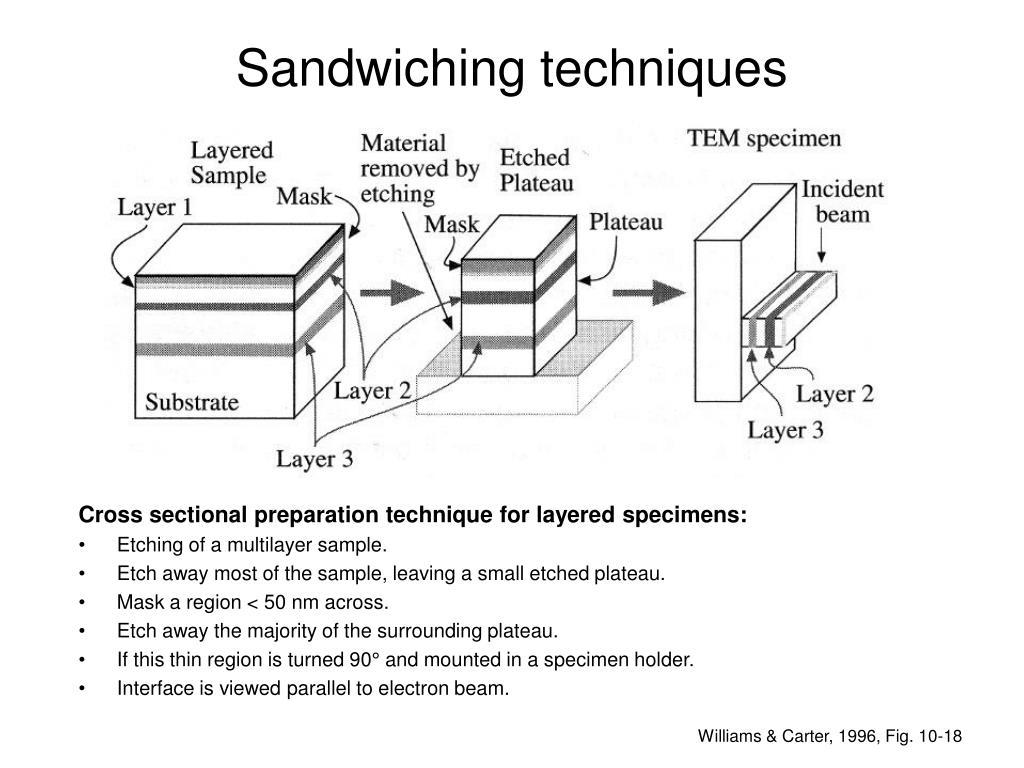 Sandwiching techniques
