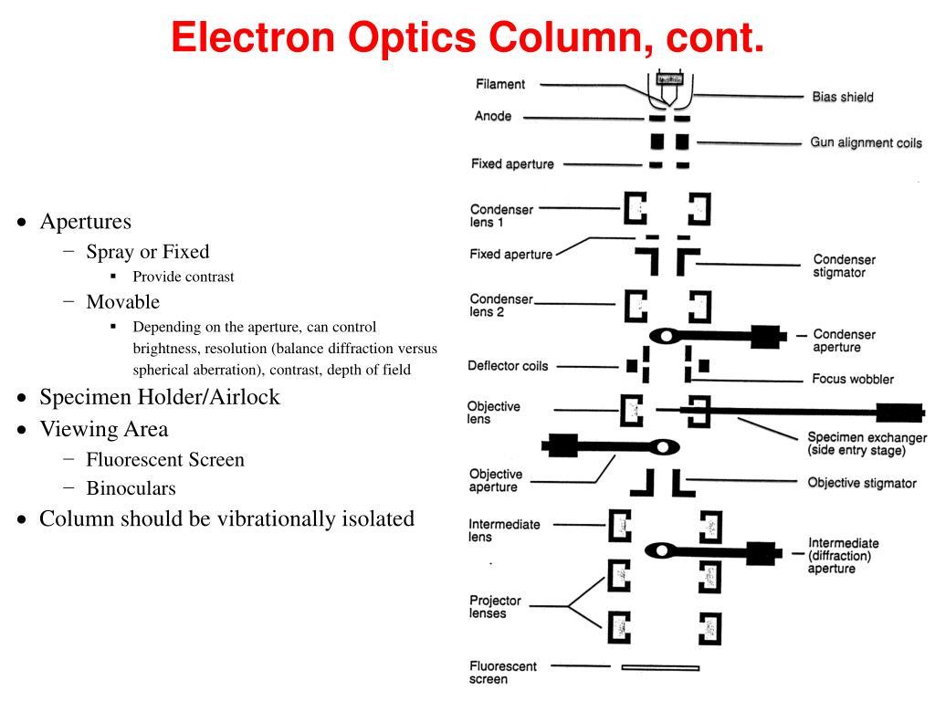 Electron Optics Column, cont.