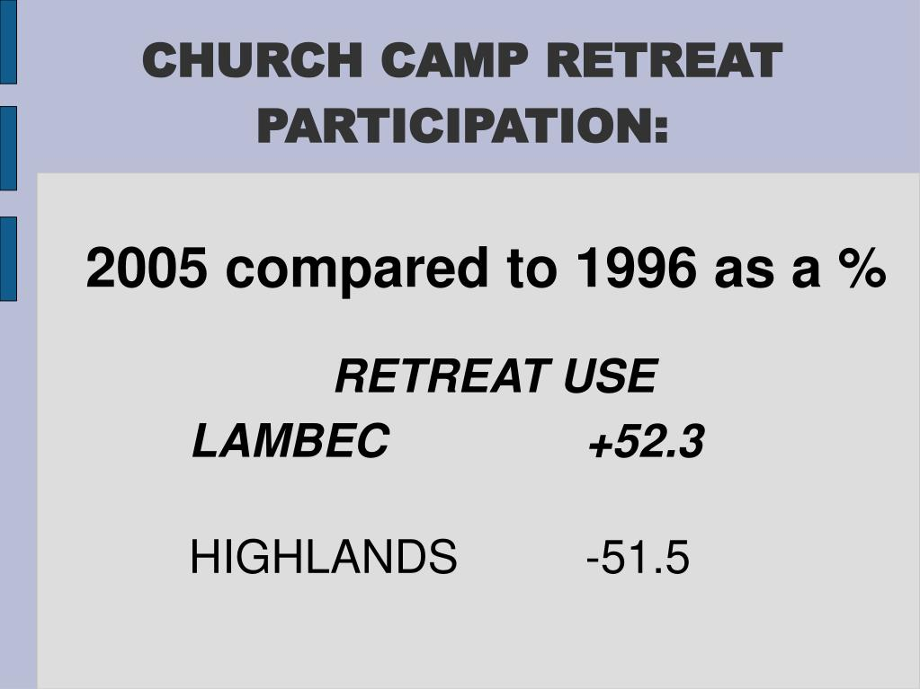 CHURCH CAMP RETREAT PARTICIPATION: