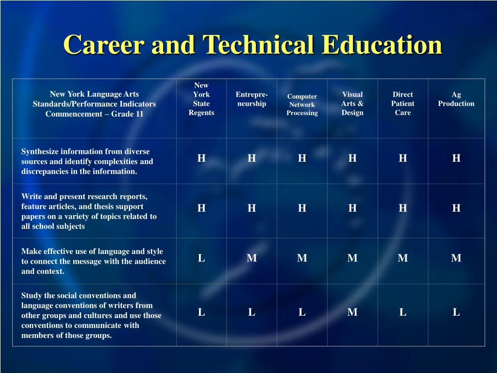 New York Language Arts Standards/Performance Indicators
