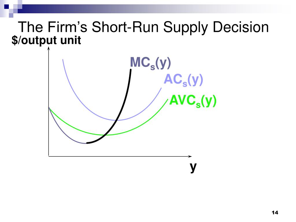 The Firm's Short-Run Supply Decision