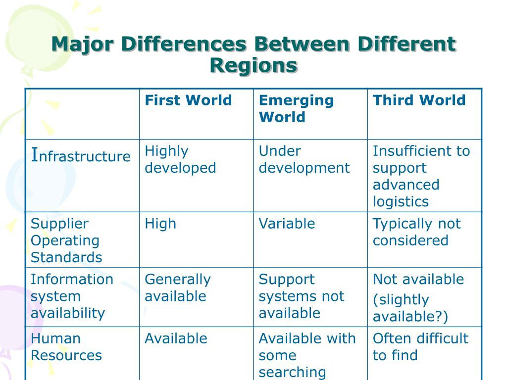 Major Differences Between Different Regions