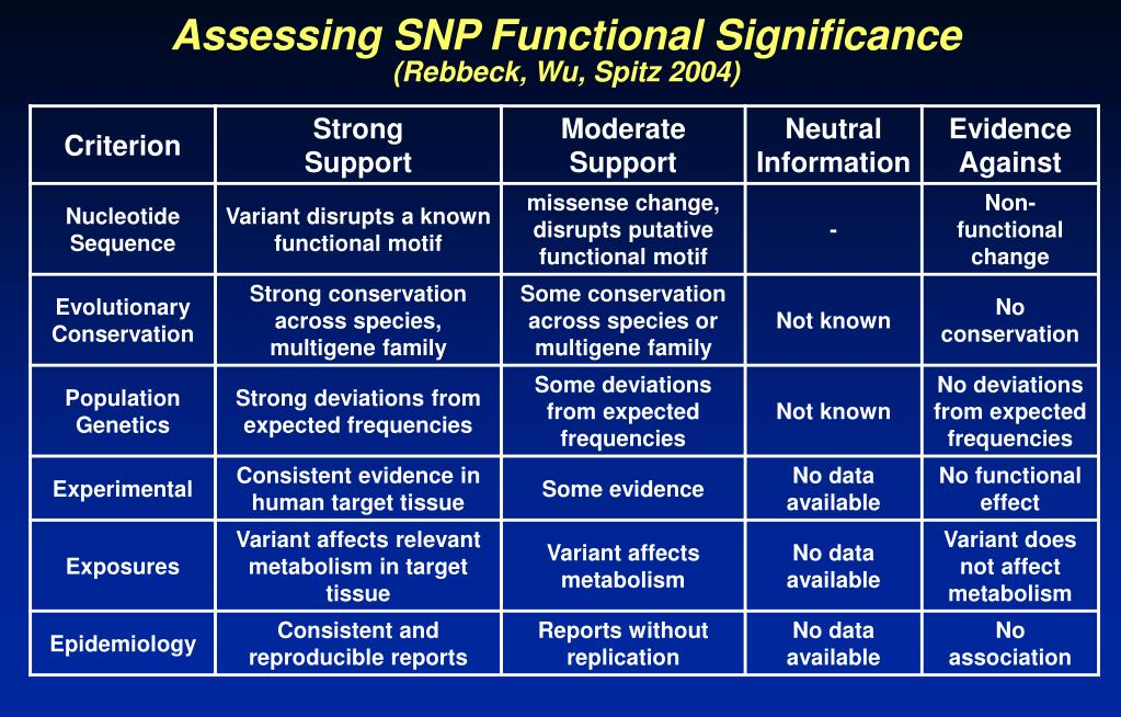 Assessing SNP Functional Significance