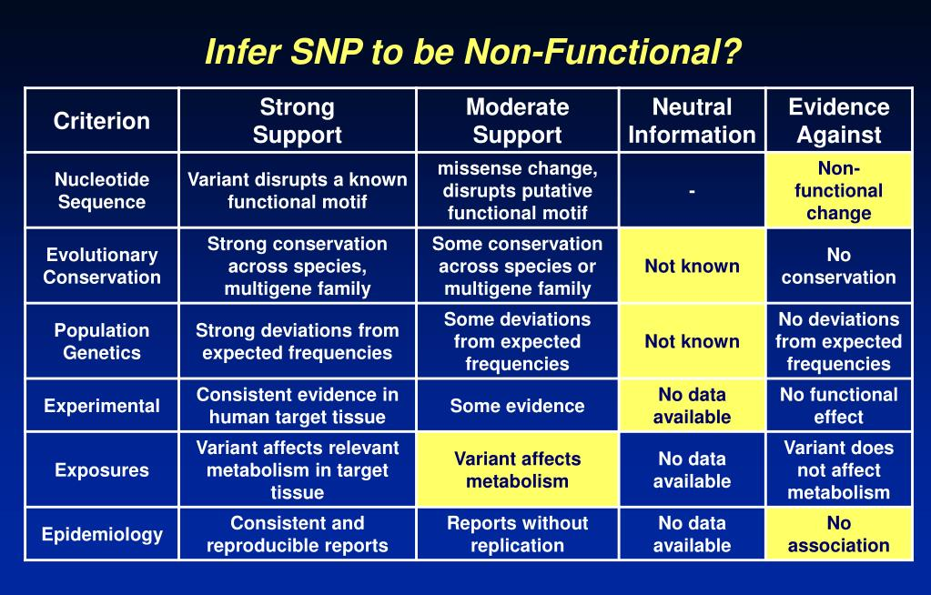 Infer SNP to be Non-Functional?