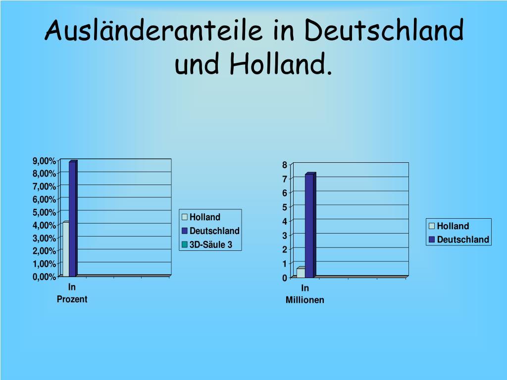 Ausländeranteile in Deutschland und Holland.