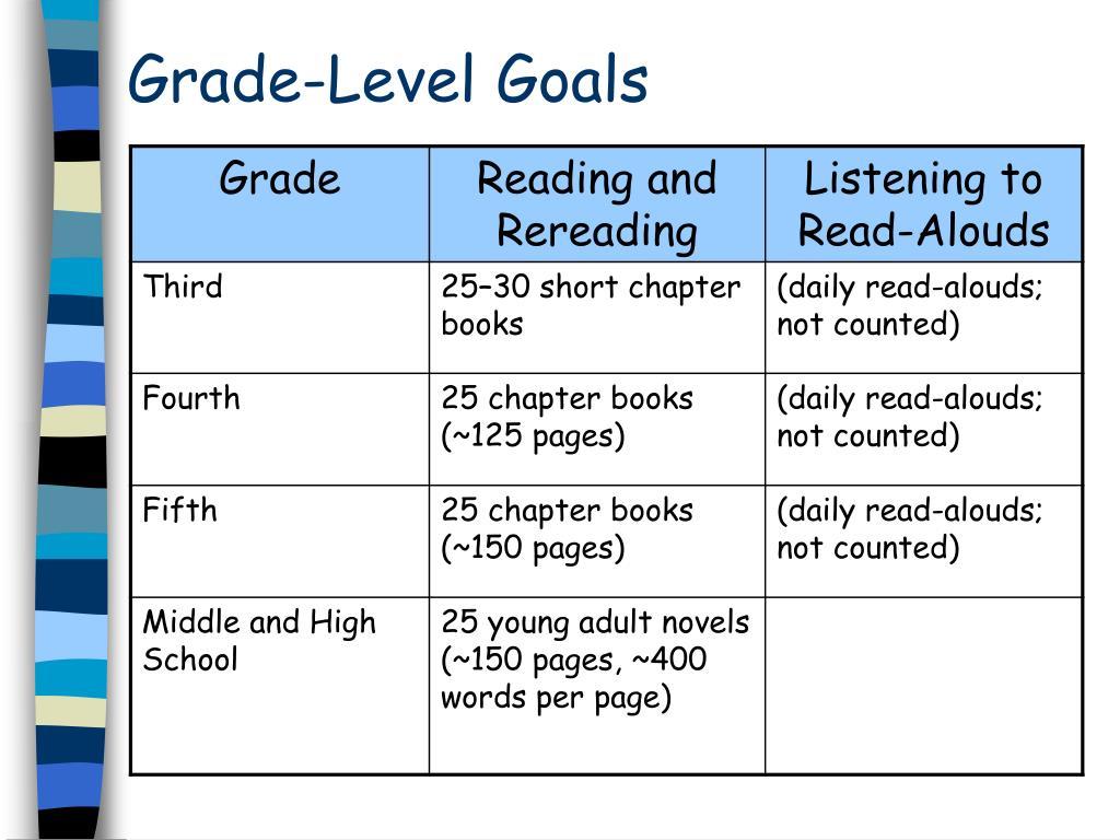 Grade-Level Goals