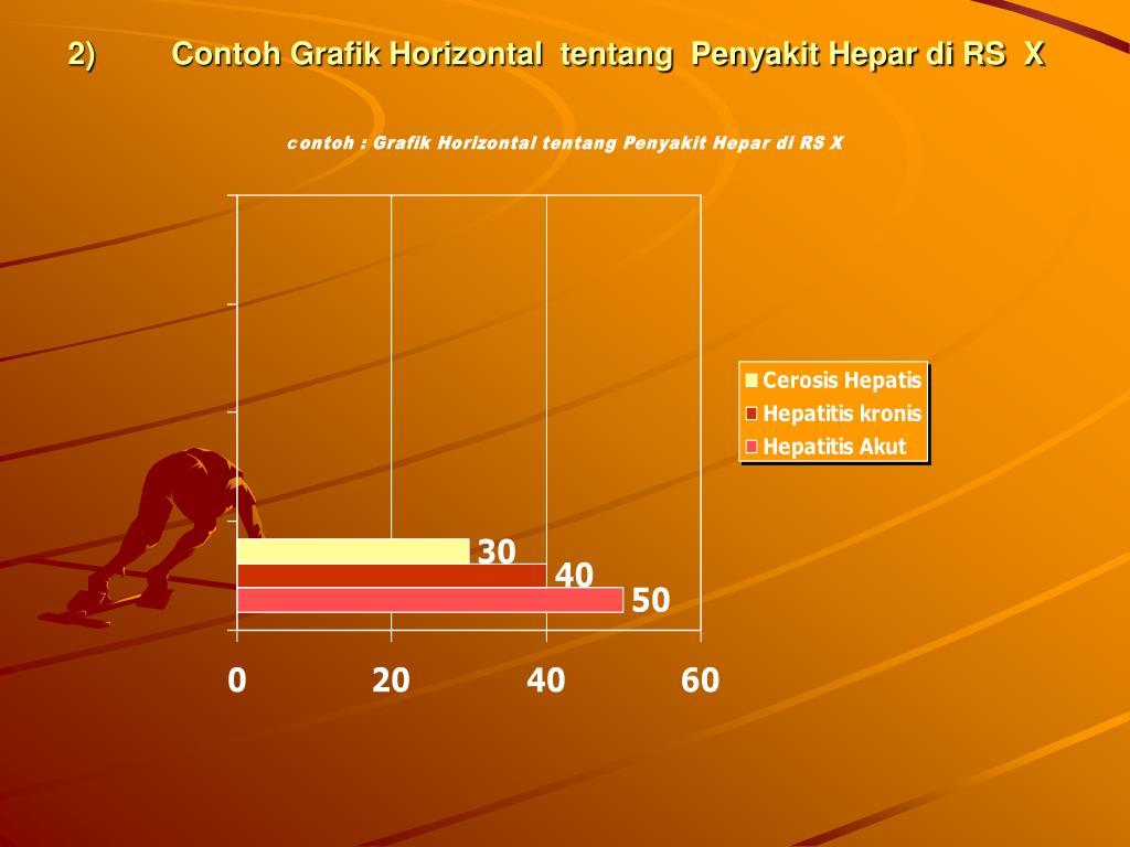 Contoh Grafik Horizontal  tentang  Penyakit Hepar di RS  X