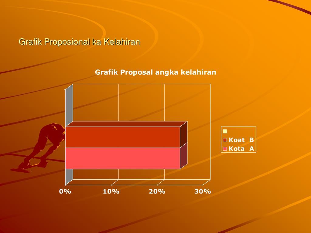Grafik Proposional ka Kelahiran