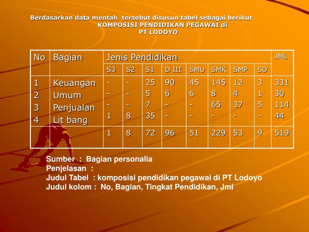Berdasarkan data mentah  tersebut disusun tabel sebagai berikut