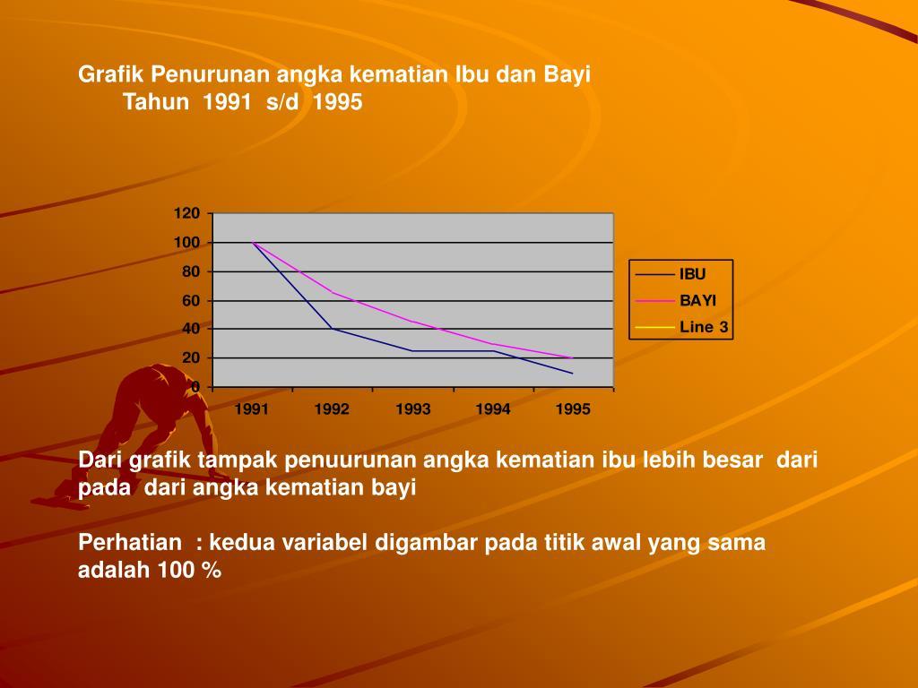 Grafik Penurunan angka kematian Ibu dan Bayi