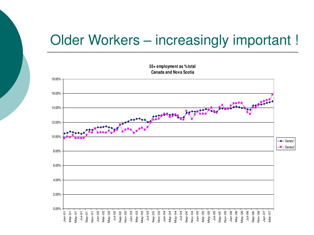 Older Workers – increasingly important !