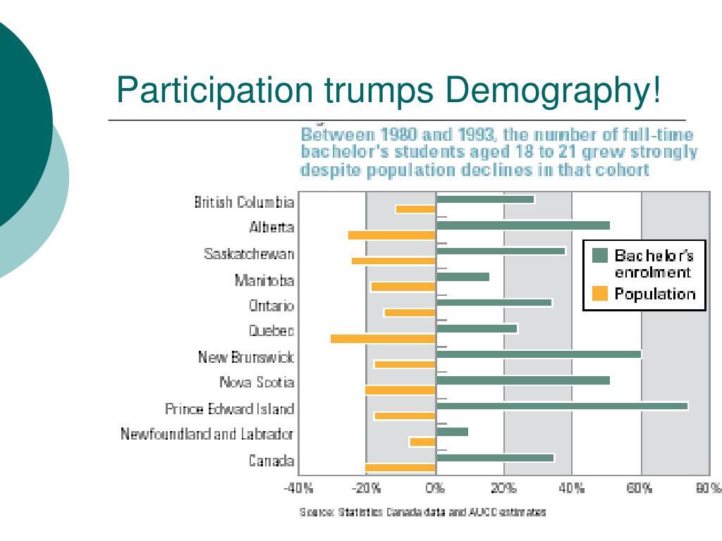 Participation trumps Demography!