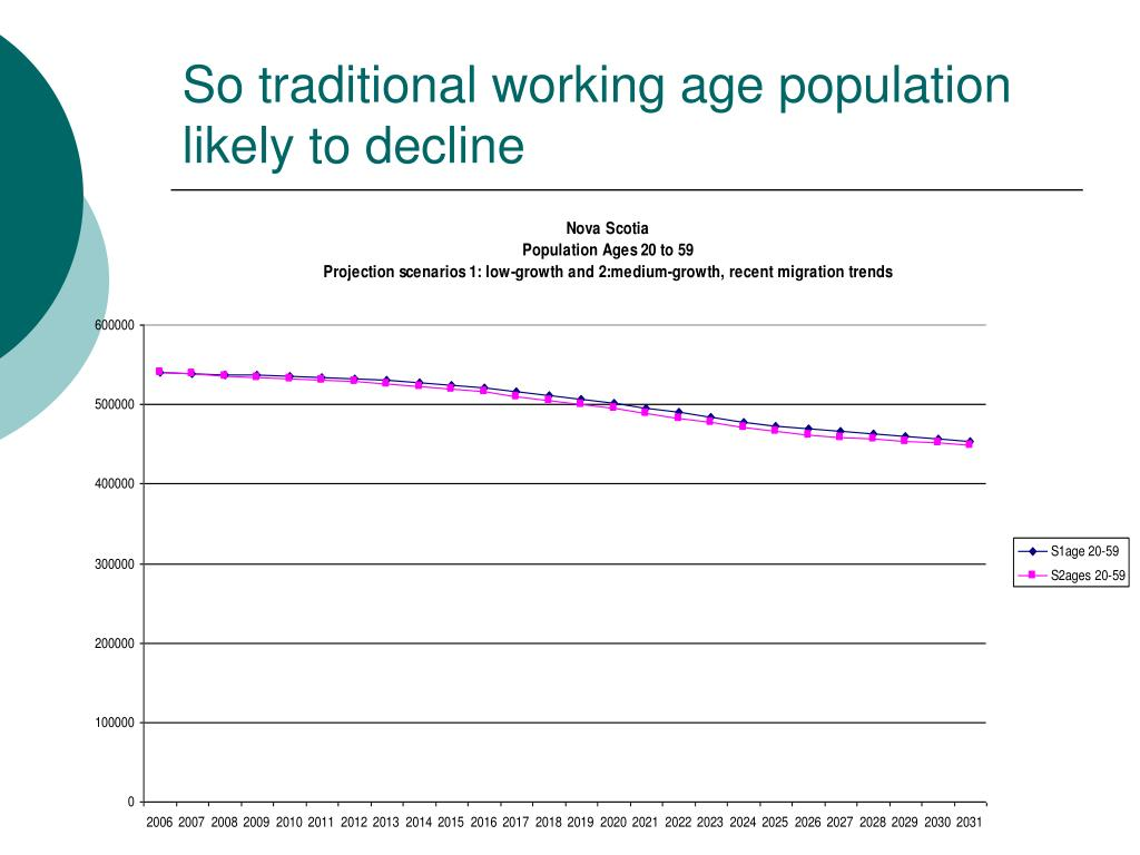 So traditional working age population likely to decline