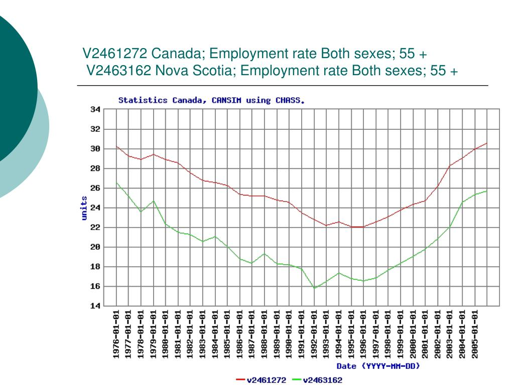 V2461272 Canada; Employment rate Both sexes; 55 +