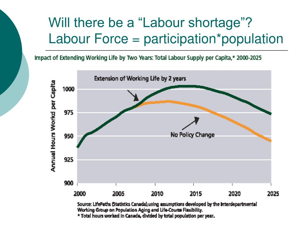 "Will there be a ""Labour shortage""?"
