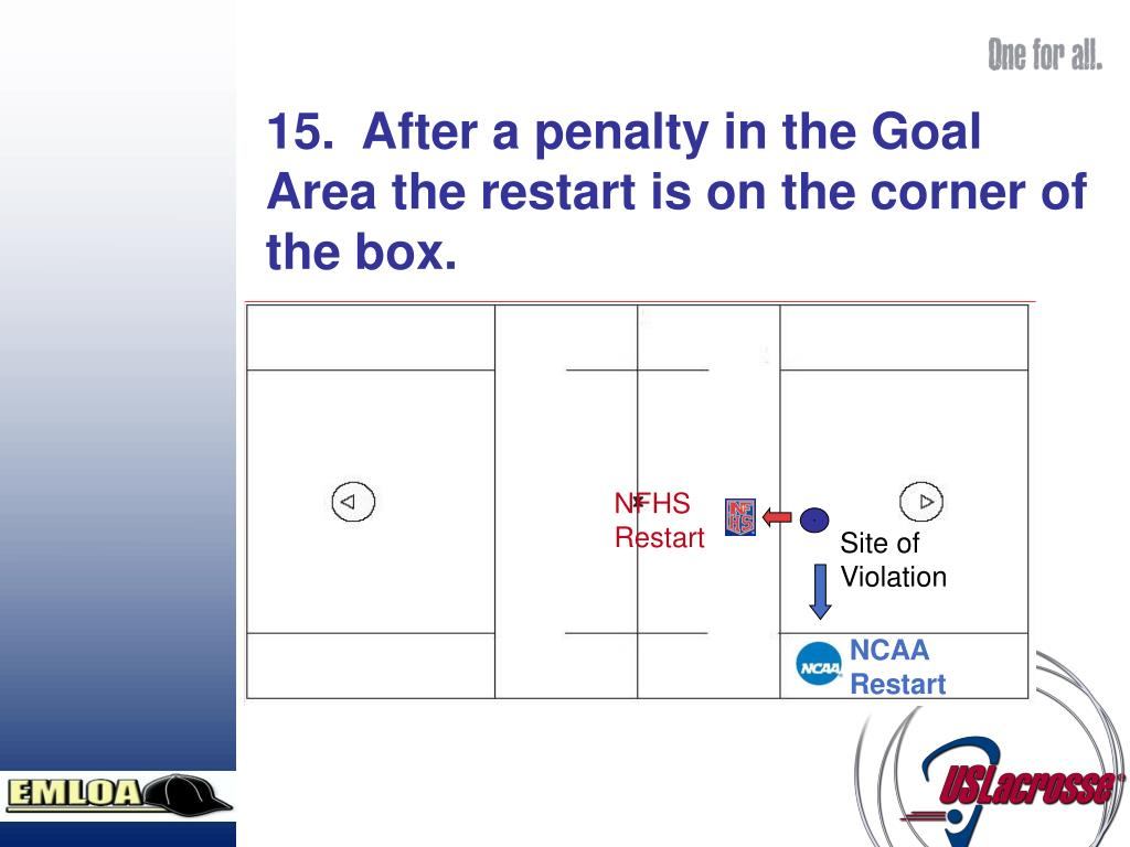 15.  After a penalty in the Goal Area the restart is on the corner of the box.