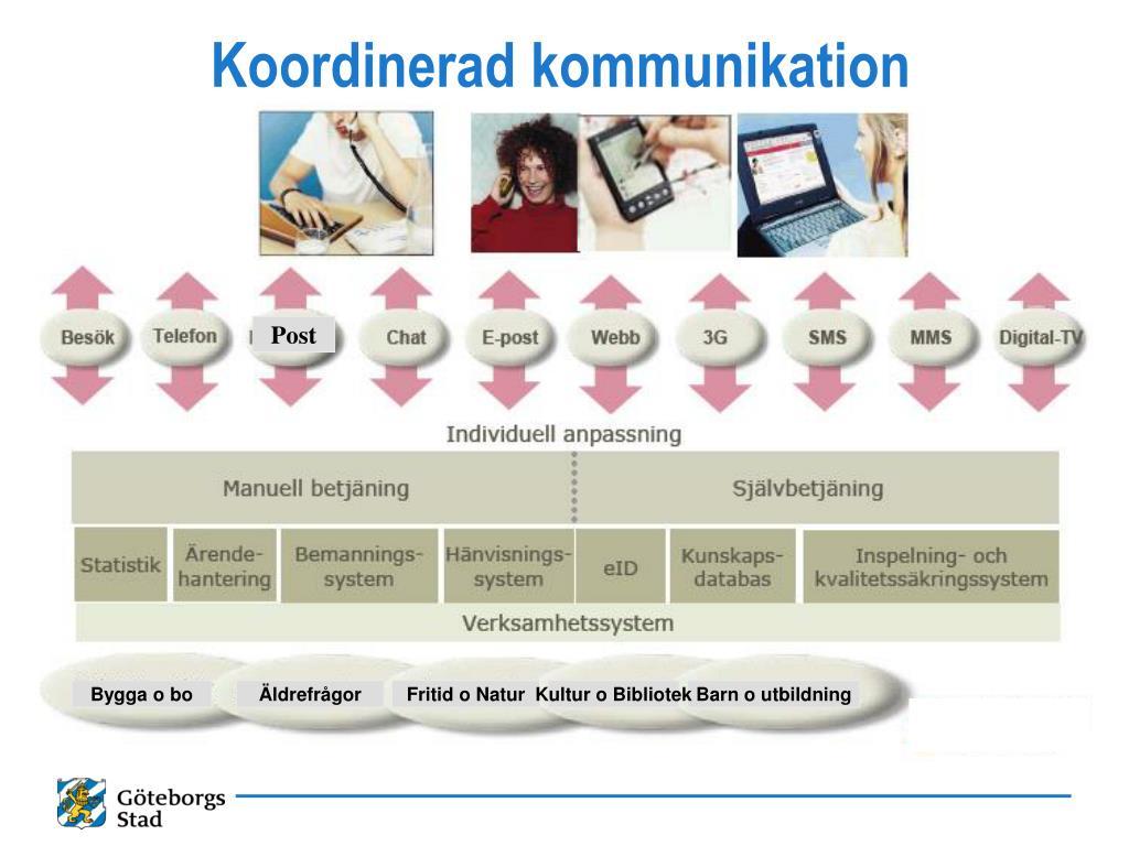 Koordinerad kommunikation